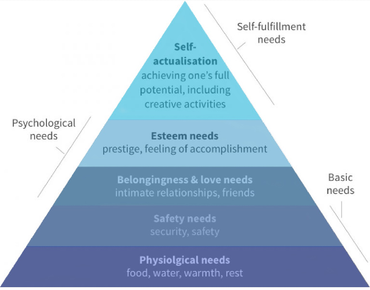 Maslow Pyramide of Needs